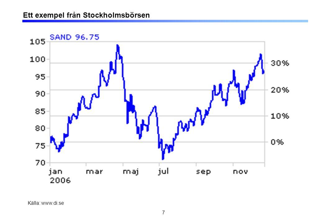 7 Ett exempel från Stockholmsbörsen Källa: www.di.se