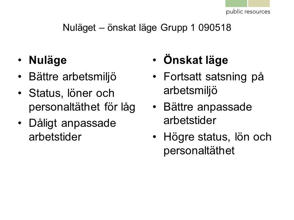 Nuläget – önskat läge Grupp 1 090518 •Nuläge •Bättre arbetsmiljö •Status, löner och personaltäthet för låg •Dåligt anpassade arbetstider •Önskat läge