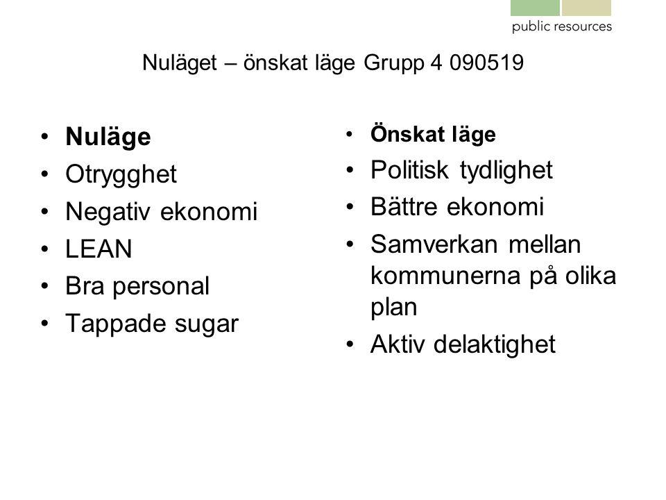 Nuläget – önskat läge Grupp 4 090519 •Nuläge •Otrygghet •Negativ ekonomi •LEAN •Bra personal •Tappade sugar •Önskat läge •Politisk tydlighet •Bättre e