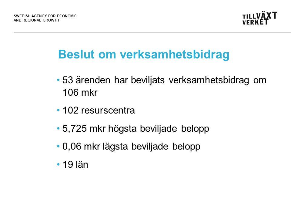 SWEDISH AGENCY FOR ECONOMIC AND REGIONAL GROWTH Beslut om verksamhetsbidrag •53 ärenden har beviljats verksamhetsbidrag om 106 mkr •102 resurscentra •