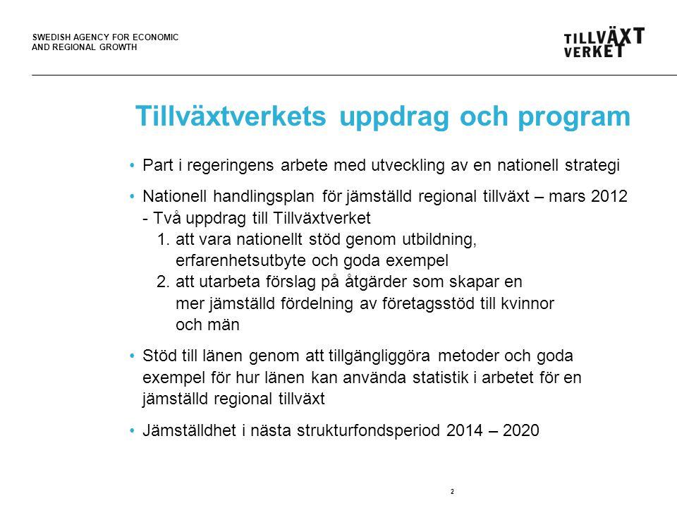 SWEDISH AGENCY FOR ECONOMIC AND REGIONAL GROWTH 3 Tillväxtverkets uppdrag och program •Pilotmyndighet jämställdhetsintergrering - plan för utveckling av verksamheten för att bidra till att uppnå de jämställdhetspolitiska målen •Främja Kvinnors Företagande 2007 – 2009, förlängt –2010, nytt uppdrag 2011 - 2014 •Resurscentra för kvinnor 2010 – 2012 •Resurscentra för kvinnor 2013 - 2015