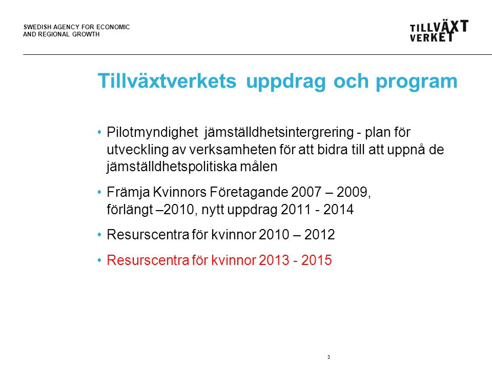 SWEDISH AGENCY FOR ECONOMIC AND REGIONAL GROWTH 3 Tillväxtverkets uppdrag och program •Pilotmyndighet jämställdhetsintergrering - plan för utveckling av verksamheten för att bidra till att uppnå de jämställdhetspolitiska målen •Främja Kvinnors Företagande 2007 – 2009, förlängt –2010, nytt uppdrag 2011 - 2014 •Resurscentra för kvinnor 2010 – 2012 •Resurscentra för kvinnor 2013 - 2015