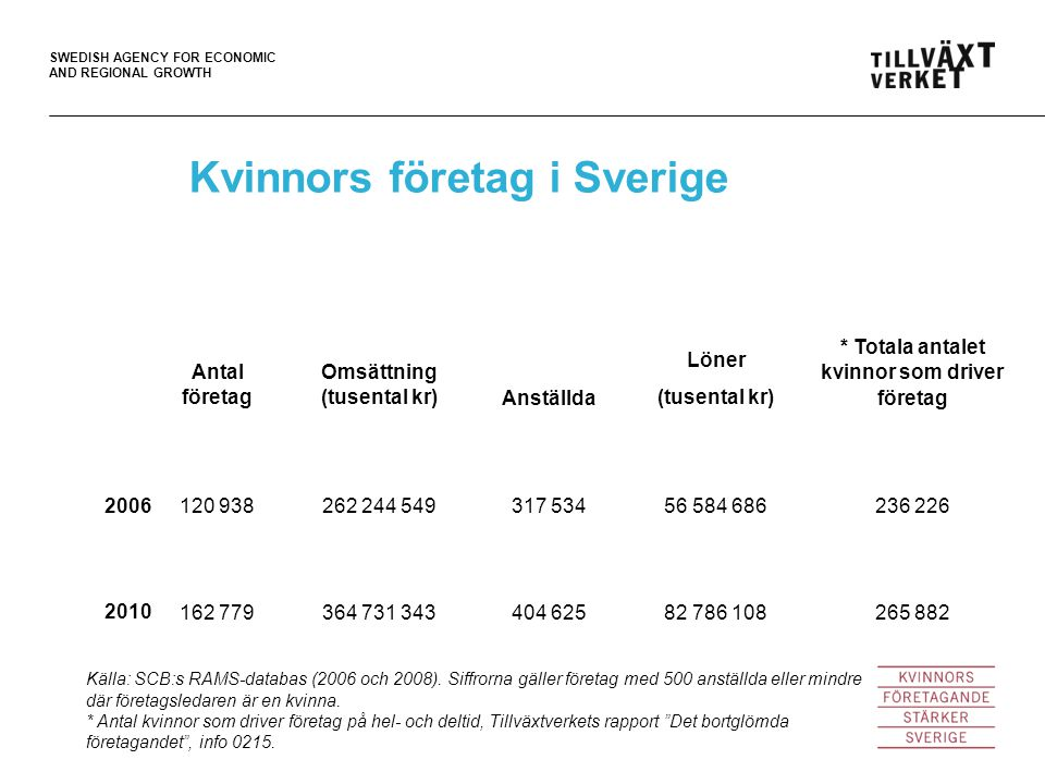 SWEDISH AGENCY FOR ECONOMIC AND REGIONAL GROWTH Kvinnors företag i Sverige Antal företag Omsättning (tusental kr)Anställda Löner (tusental kr) * Totala antalet kvinnor som driver företag 2006120 938262 244 549317 53456 584 686236 226 2010162 779364 731 343404 62582 786 108265 882 Källa: SCB:s RAMS-databas (2006 och 2008).