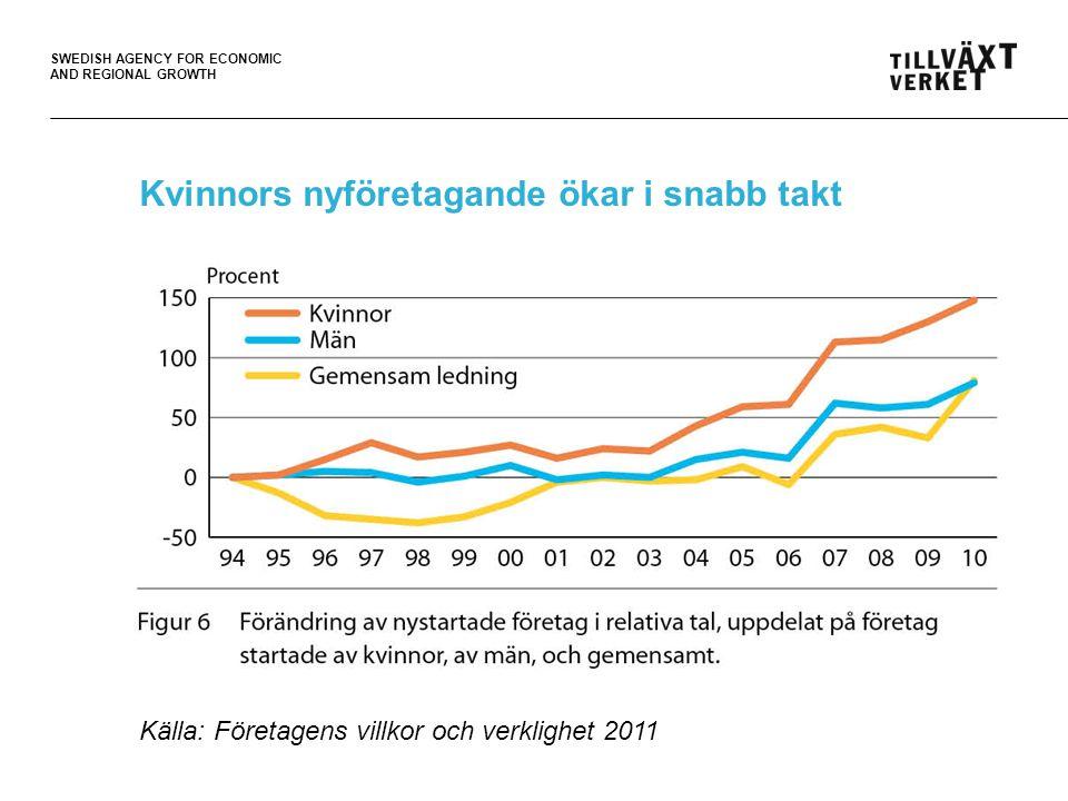SWEDISH AGENCY FOR ECONOMIC AND REGIONAL GROWTH Högre tillväxtvilja i kvinnors företag Källa: Företagens villkor och verklighet 2011 Kvinnor 77% Män 72%