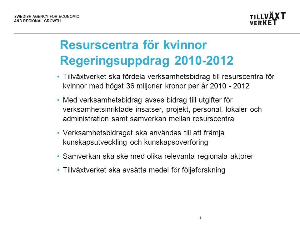 SWEDISH AGENCY FOR ECONOMIC AND REGIONAL GROWTH 9 Resurscentra för kvinnor Regeringsuppdrag 2010-2012 •Tillväxtverket ska fördela verksamhetsbidrag ti