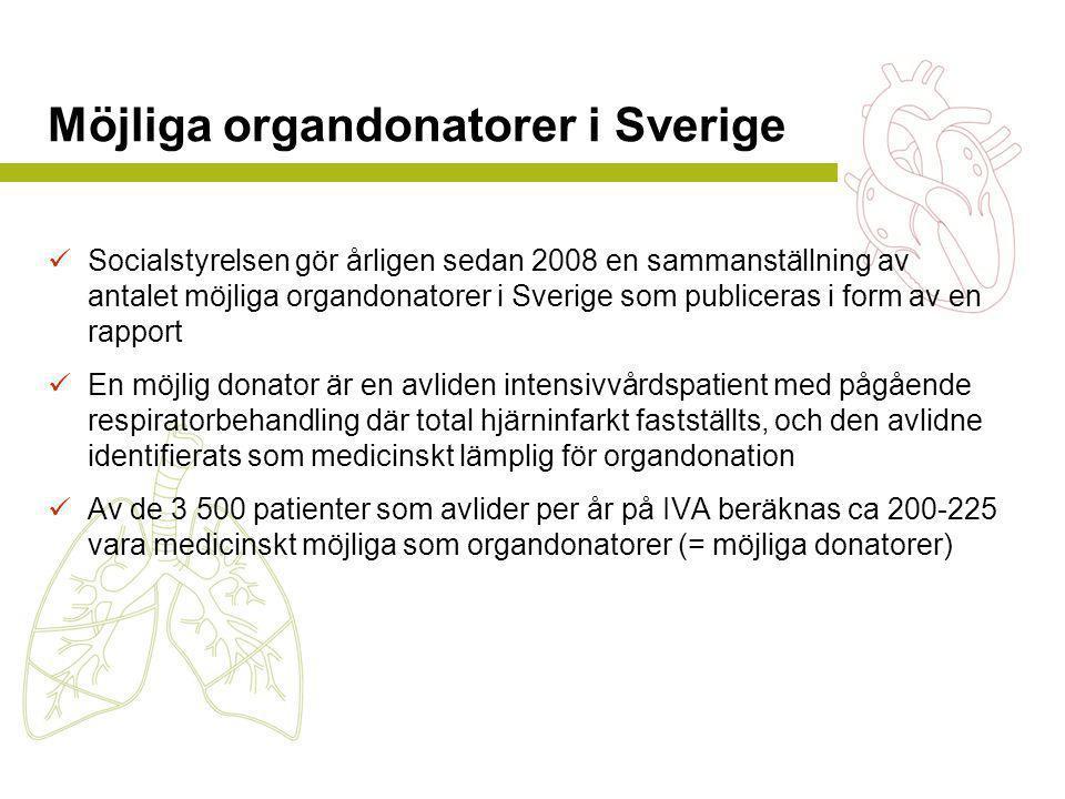 Möjliga organdonatorer i Sverige  Socialstyrelsen gör årligen sedan 2008 en sammanställning av antalet möjliga organdonatorer i Sverige som publiceras i form av en rapport  En möjlig donator är en avliden intensivvårdspatient med pågående respiratorbehandling där total hjärninfarkt fastställts, och den avlidne identifierats som medicinskt lämplig för organdonation  Av de 3 500 patienter som avlider per år på IVA beräknas ca 200-225 vara medicinskt möjliga som organdonatorer (= möjliga donatorer)