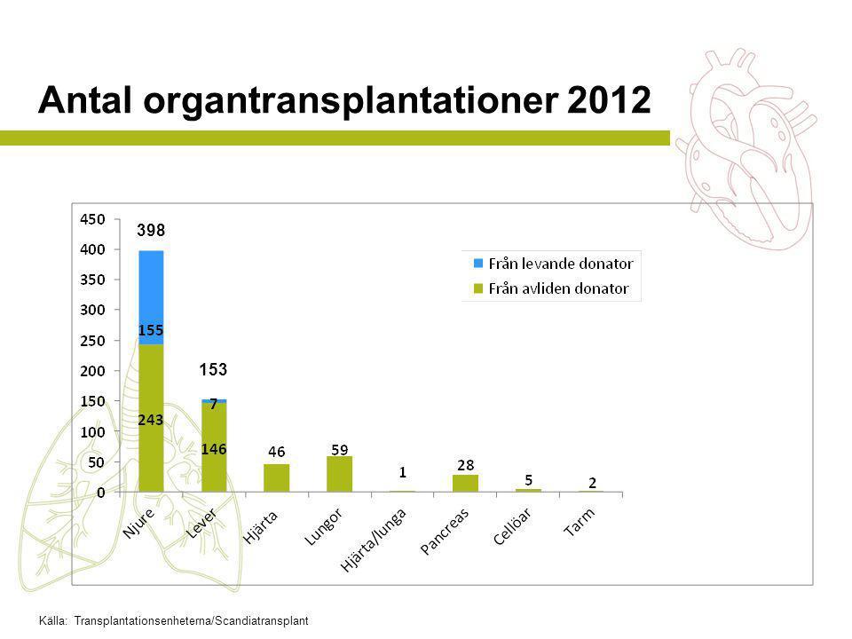 Antal organtransplantationer 2012 153 398 Källa: Transplantationsenheterna/Scandiatransplant