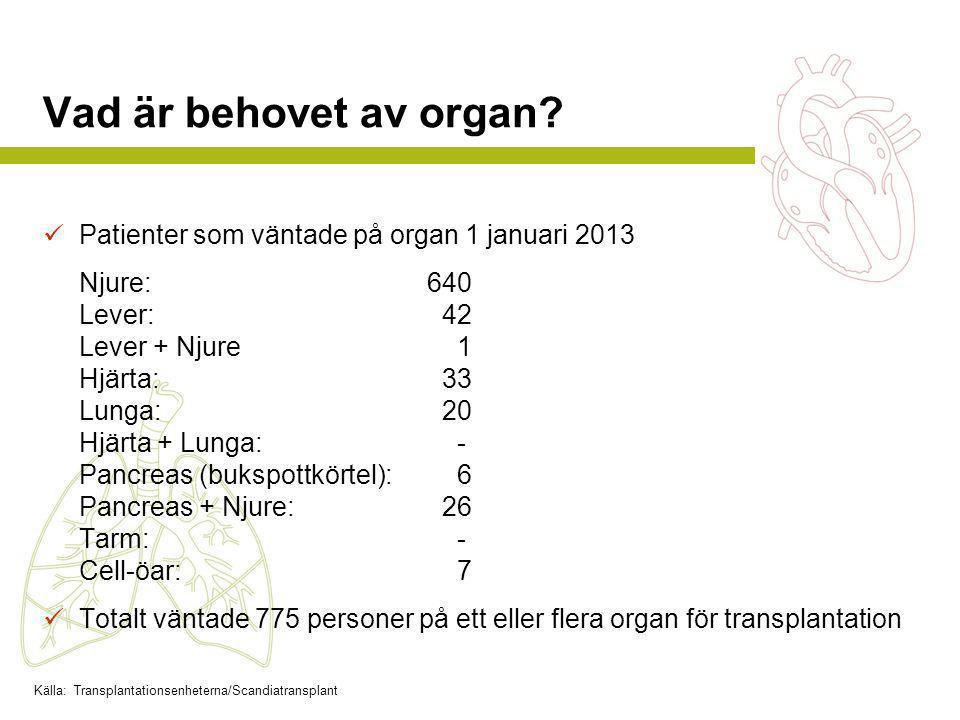 Vad är behovet av organ?  Patienter som väntade på organ 1 januari 2013 Njure: 640 Lever: 42 Lever + Njure 1 Hjärta: 33 Lunga: 20 Hjärta + Lunga: - P