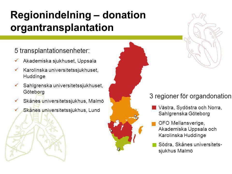 Regionindelning – donation organtransplantation 5 transplantationsenheter:  Akademiska sjukhuset, Uppsala  Karolinska universitetssjukhuset, Hudding