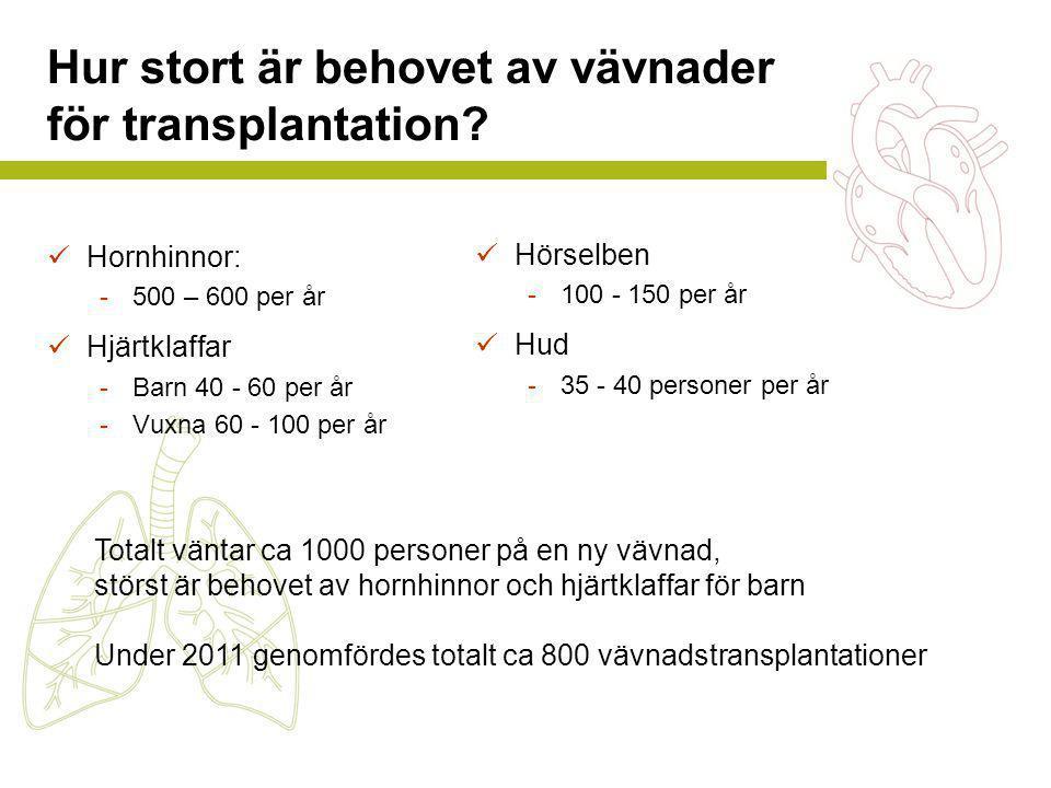 Hur stort är behovet av vävnader för transplantation?  Hornhinnor: -500 – 600 per år  Hjärtklaffar -Barn 40 - 60 per år -Vuxna 60 - 100 per år  Hör