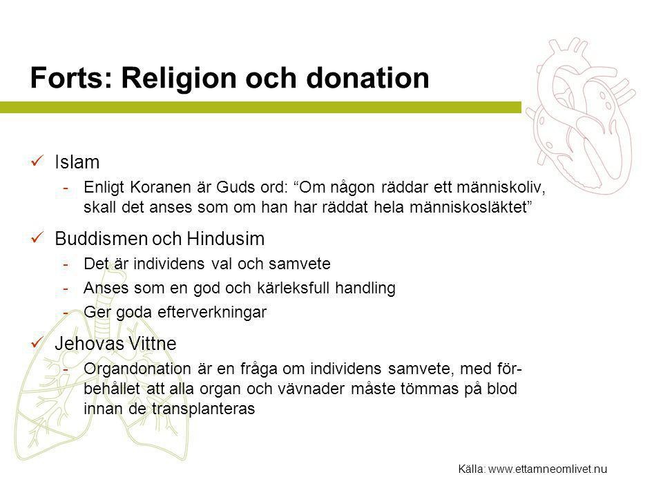 Forts: Religion och donation  Islam -Enligt Koranen är Guds ord: Om någon räddar ett människoliv, skall det anses som om han har räddat hela människosläktet  Buddismen och Hindusim -Det är individens val och samvete -Anses som en god och kärleksfull handling -Ger goda efterverkningar  Jehovas Vittne -Organdonation är en fråga om individens samvete, med för- behållet att alla organ och vävnader måste tömmas på blod innan de transplanteras Källa: www.ettamneomlivet.nu