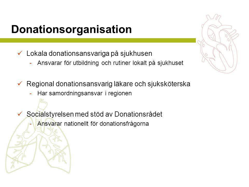 Donationsorganisation  Lokala donationsansvariga på sjukhusen -Ansvarar för utbildning och rutiner lokalt på sjukhuset  Regional donationsansvarig läkare och sjuksköterska -Har samordningsansvar i regionen  Socialstyrelsen med stöd av Donationsrådet -Ansvarar nationellt för donationsfrågorna