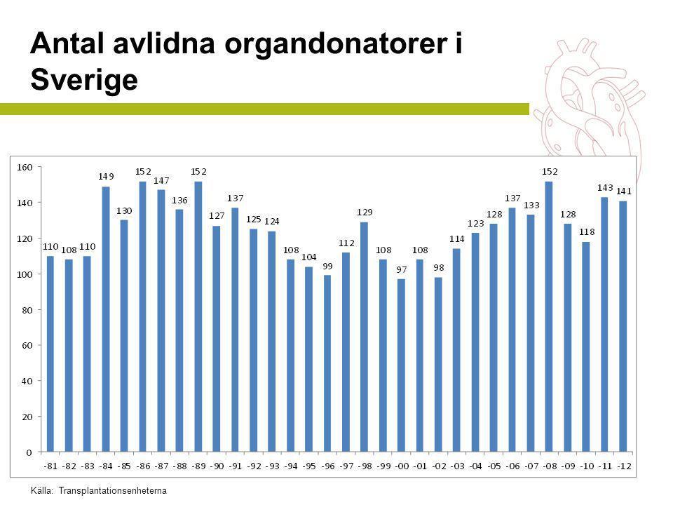 Antal avlidna organdonatorer i Sverige Källa: Transplantationsenheterna
