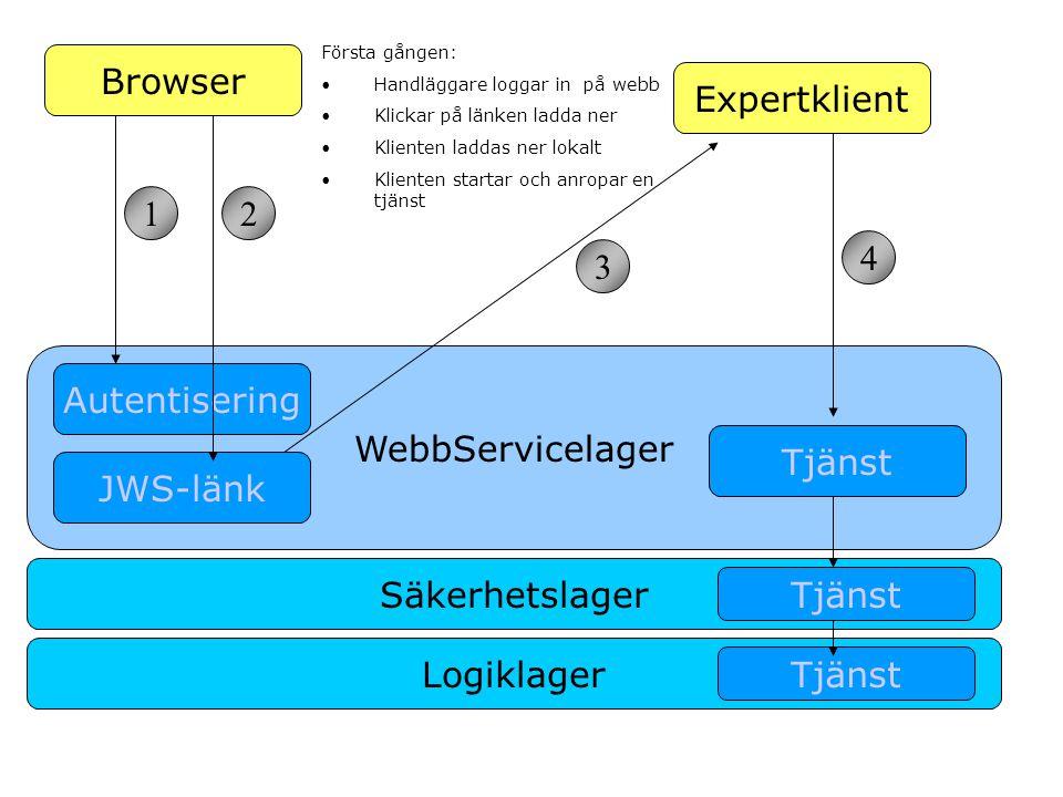 WebbServicelager JWS-länk Autentisering Browser Expertklient Tjänst Säkerhetslager Tjänst Logiklager Tjänst 12 3 4 Första gången: •Handläggare loggar in på webb •Klickar på länken ladda ner •Klienten laddas ner lokalt •Klienten startar och anropar en tjänst