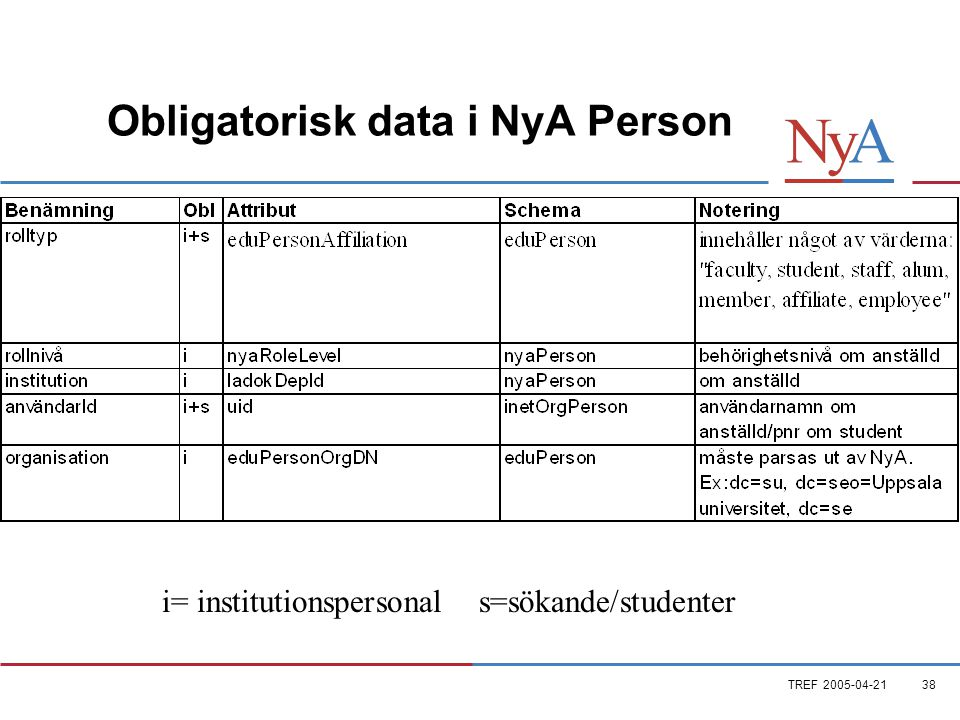 TREF 2005-04-2138 Obligatorisk data i NyA Person i= institutionspersonal s=sökande/studenter