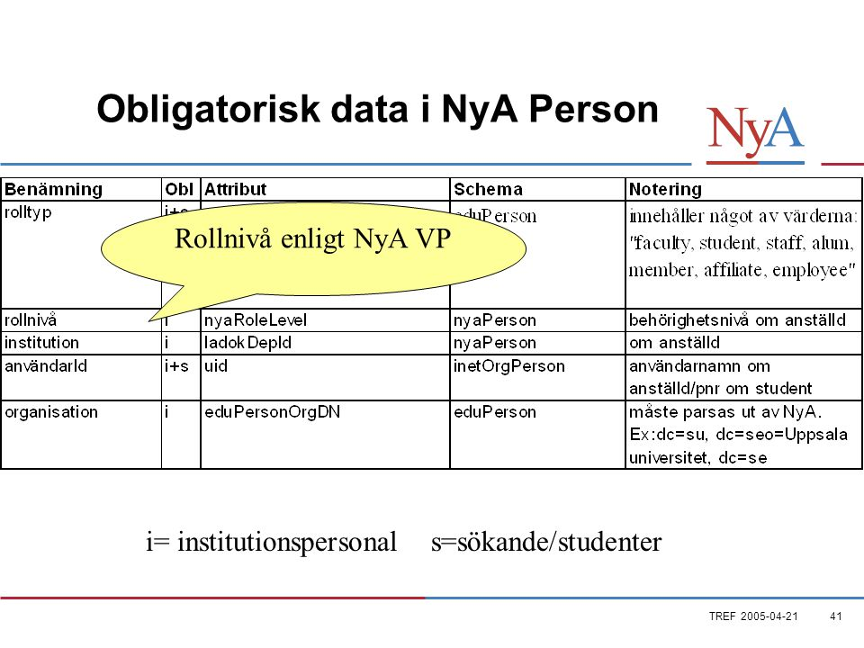 TREF 2005-04-2141 Obligatorisk data i NyA Person i= institutionspersonal s=sökande/studenter Rollnivå enligt NyA VP