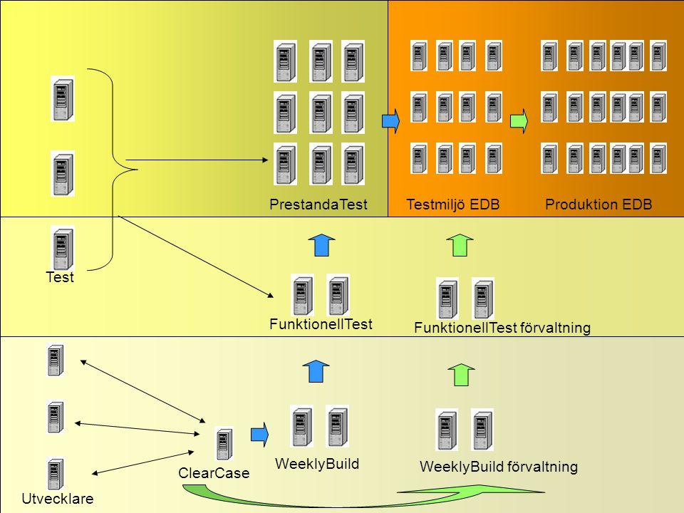 TREF 2005-04-2149 ClearCase Utvecklare Test WeeklyBuild FunktionellTest PrestandaTest FunktionellTest förvaltning WeeklyBuild förvaltning Testmiljö EDBProduktion EDB