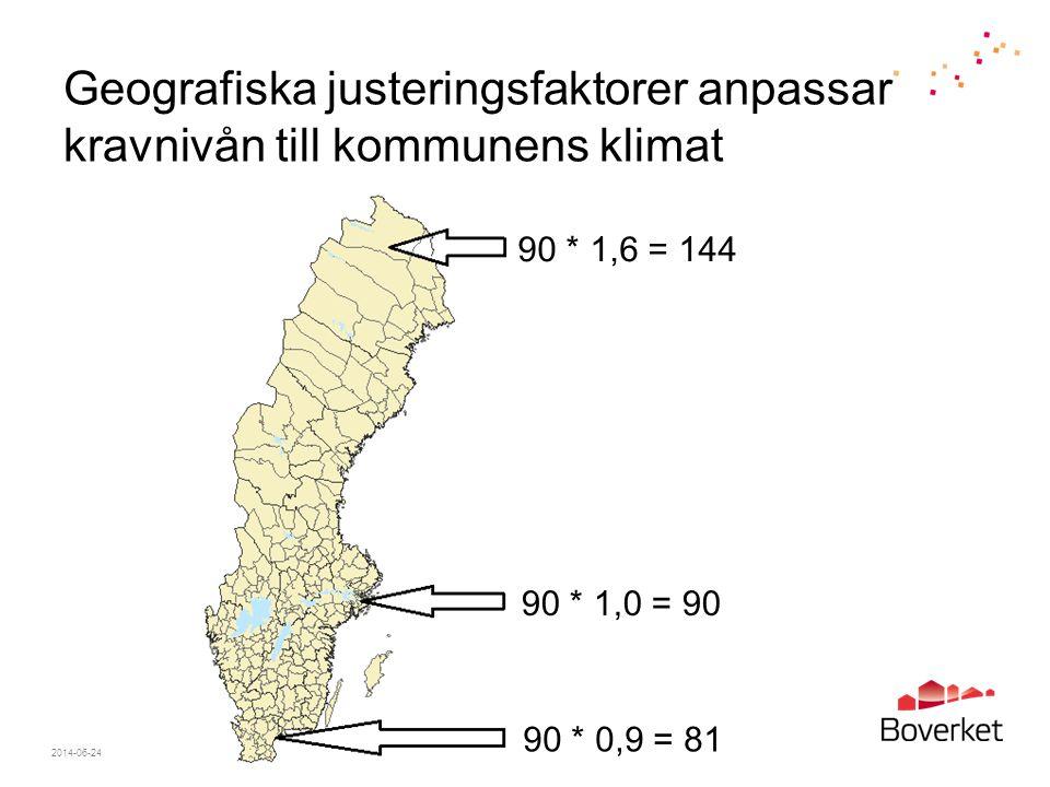 Geografiska justeringsfaktorer anpassar kravnivån till kommunens klimat 2014-06-24Sida 17 90 * 1,6 = 144 90 * 0,9 = 81 90 * 1,0 = 90