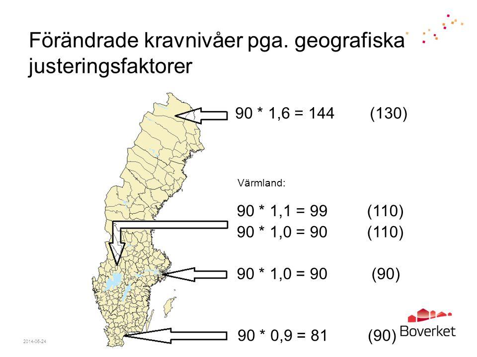 Förändrade kravnivåer pga. geografiska justeringsfaktorer 2014-06-24Sida 22 90 * 1,6 = 144 (130) 90 * 0,9 = 81 (90) 90 * 1,0 = 90 (90) 90 * 1,0 = 90 (