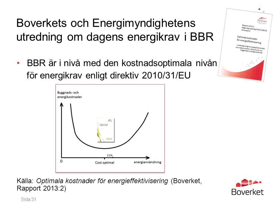 Boverkets och Energimyndighetens utredning om dagens energikrav i BBR •BBR är i nivå med den kostnadsoptimala nivån för energikrav enligt direktiv 201