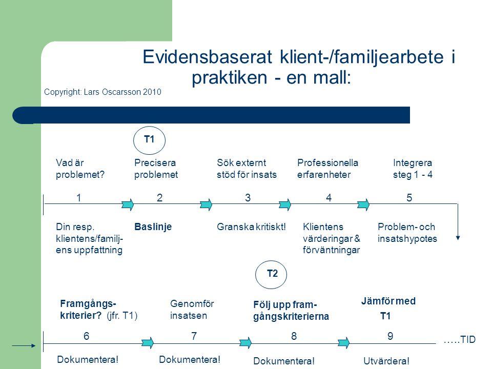 Evidensbaserat klient-/familjearbete i praktiken - en mall: Copyright: Lars Oscarsson 2010 Jämför med Vad är problemet? Precisera problemet Sök extern