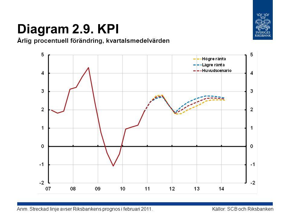 Diagram 2.9. KPI Årlig procentuell förändring, kvartalsmedelvärden Källor: SCB och RiksbankenAnm. Streckad linje avser Riksbankens prognos i februari