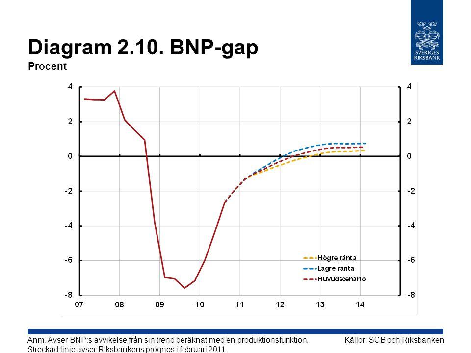 Diagram 2.10. BNP-gap Procent Källor: SCB och RiksbankenAnm. Avser BNP:s avvikelse från sin trend beräknat med en produktionsfunktion. Streckad linje