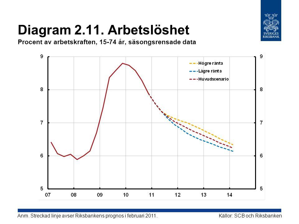 Diagram 2.11. Arbetslöshet Procent av arbetskraften, 15-74 år, säsongsrensade data Källor: SCB och RiksbankenAnm. Streckad linje avser Riksbankens pro