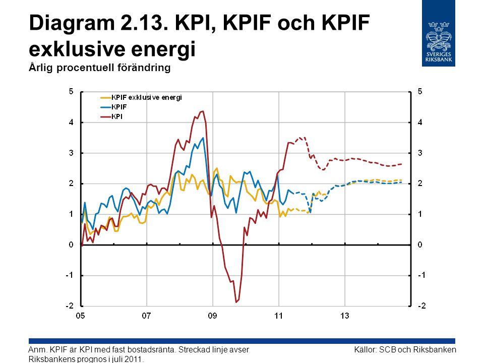 Diagram 2.13. KPI, KPIF och KPIF exklusive energi Årlig procentuell förändring Källor: SCB och RiksbankenAnm. KPIF är KPI med fast bostadsränta. Strec