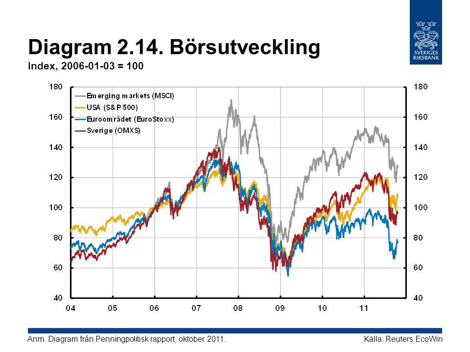 Diagram 2.14. Börsutveckling Index, 2006-01-03 = 100 Källa: Reuters EcoWinAnm. Diagram från Penningpolitisk rapport, oktober 2011.