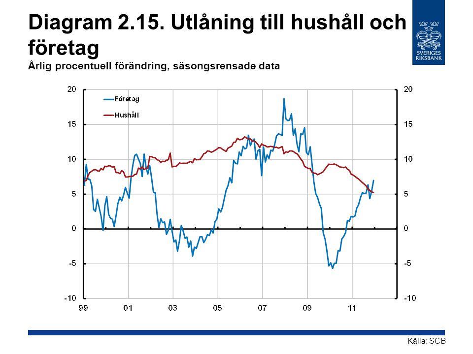 Diagram 2.15. Utlåning till hushåll och företag Årlig procentuell förändring, säsongsrensade data Källa: SCB