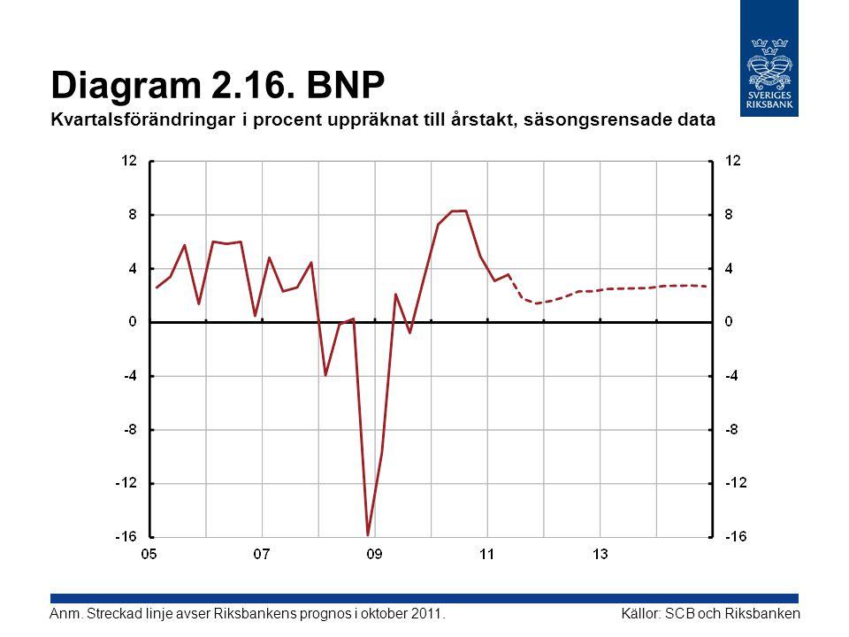 Diagram 2.16. BNP Kvartalsförändringar i procent uppräknat till årstakt, säsongsrensade data Källor: SCB och RiksbankenAnm. Streckad linje avser Riksb