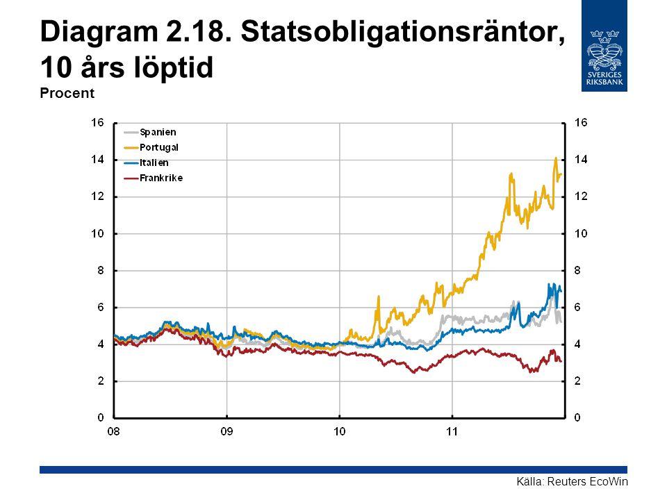 Diagram 2.18. Statsobligationsräntor, 10 års löptid Procent Källa: Reuters EcoWin
