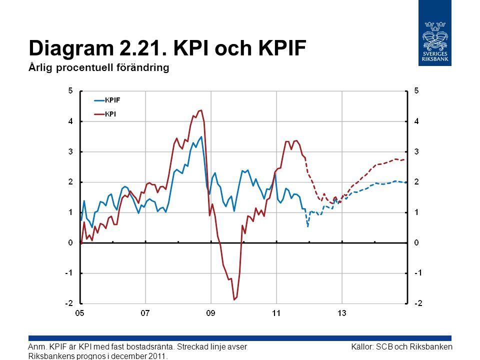 Diagram 2.21. KPI och KPIF Årlig procentuell förändring Källor: SCB och RiksbankenAnm. KPIF är KPI med fast bostadsränta. Streckad linje avser Riksban