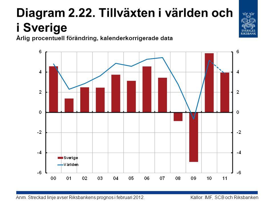 Diagram 2.22. Tillväxten i världen och i Sverige Årlig procentuell förändring, kalenderkorrigerade data Källor: IMF, SCB och RiksbankenAnm. Streckad l