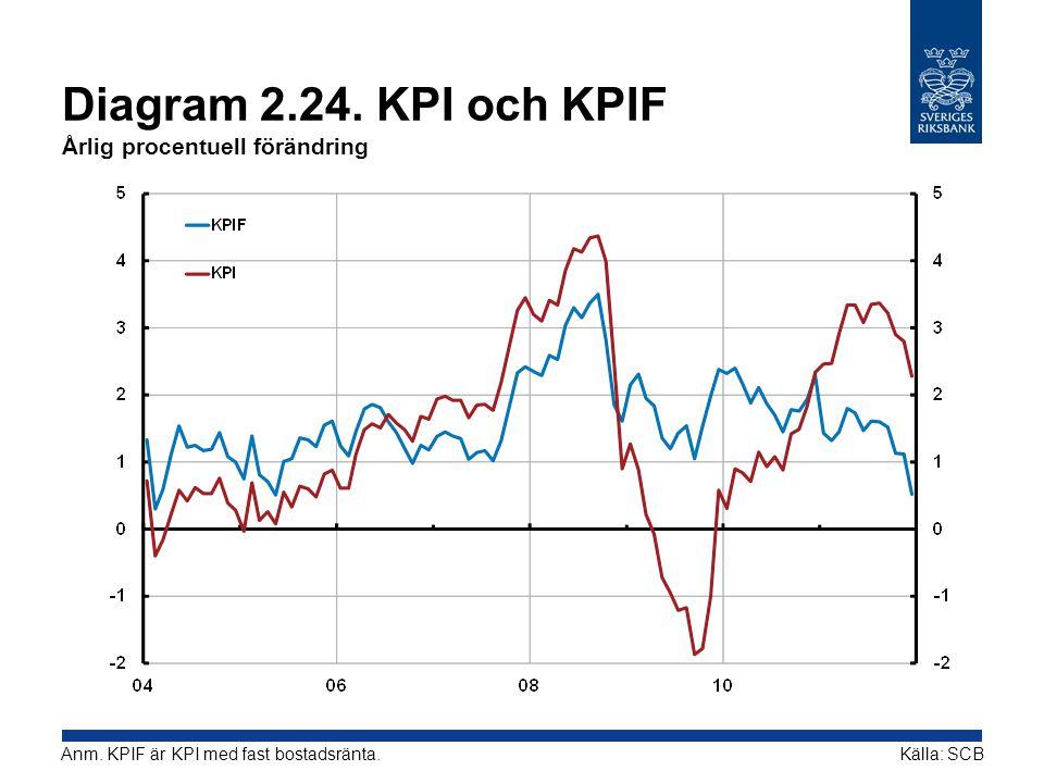 Diagram 2.24. KPI och KPIF Årlig procentuell förändring Källa: SCBAnm. KPIF är KPI med fast bostadsränta.