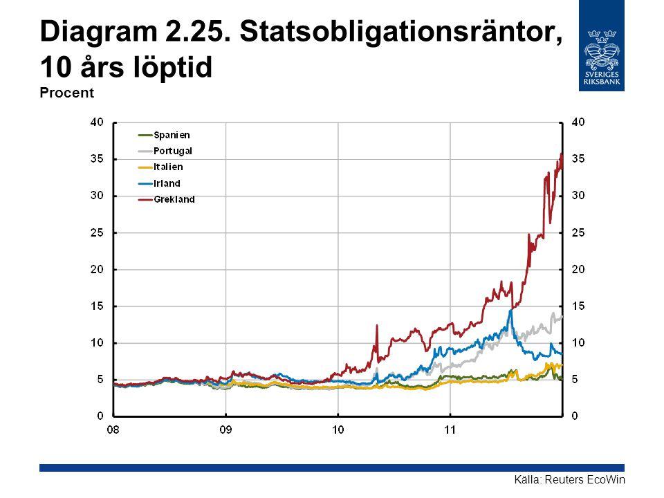 Diagram 2.25. Statsobligationsräntor, 10 års löptid Procent Källa: Reuters EcoWin