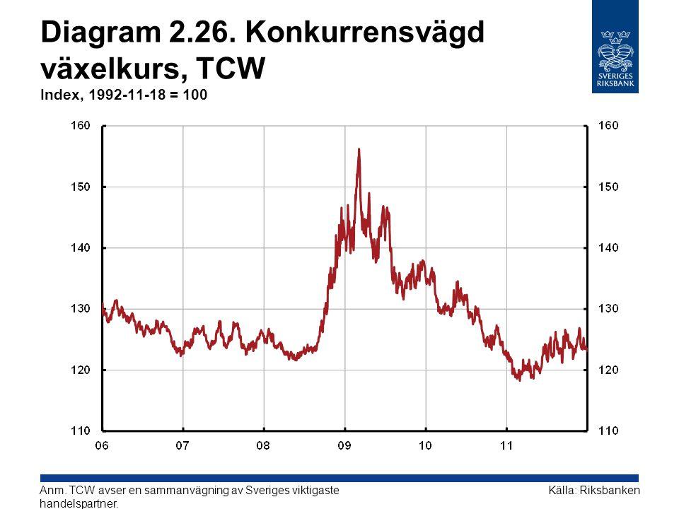Diagram 2.26. Konkurrensvägd växelkurs, TCW Index, 1992-11-18 = 100 Källa: RiksbankenAnm. TCW avser en sammanvägning av Sveriges viktigaste handelspar