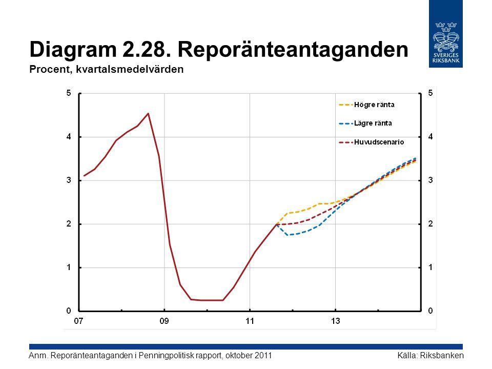 Diagram 2.28. Reporänteantaganden Procent, kvartalsmedelvärden Källa: RiksbankenAnm. Reporänteantaganden i Penningpolitisk rapport, oktober 2011