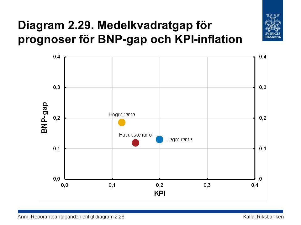 Diagram 2.29. Medelkvadratgap för prognoser för BNP-gap och KPI-inflation Källa: RiksbankenAnm. Reporänteantaganden enligt diagram 2:28.