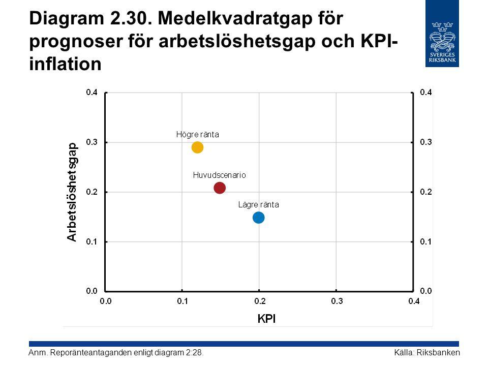 Diagram 2.30. Medelkvadratgap för prognoser för arbetslöshetsgap och KPI- inflation Källa: RiksbankenAnm. Reporänteantaganden enligt diagram 2:28.