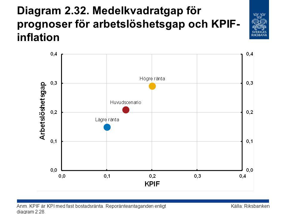 Diagram 2.32. Medelkvadratgap för prognoser för arbetslöshetsgap och KPIF- inflation Källa: RiksbankenAnm. KPIF är KPI med fast bostadsränta. Reporänt