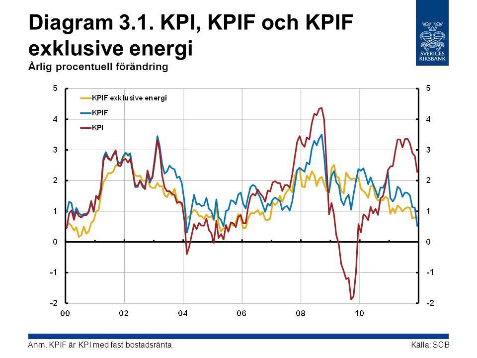 Diagram 3.1. KPI, KPIF och KPIF exklusive energi Årlig procentuell förändring Källa: SCBAnm. KPIF är KPI med fast bostadsränta.