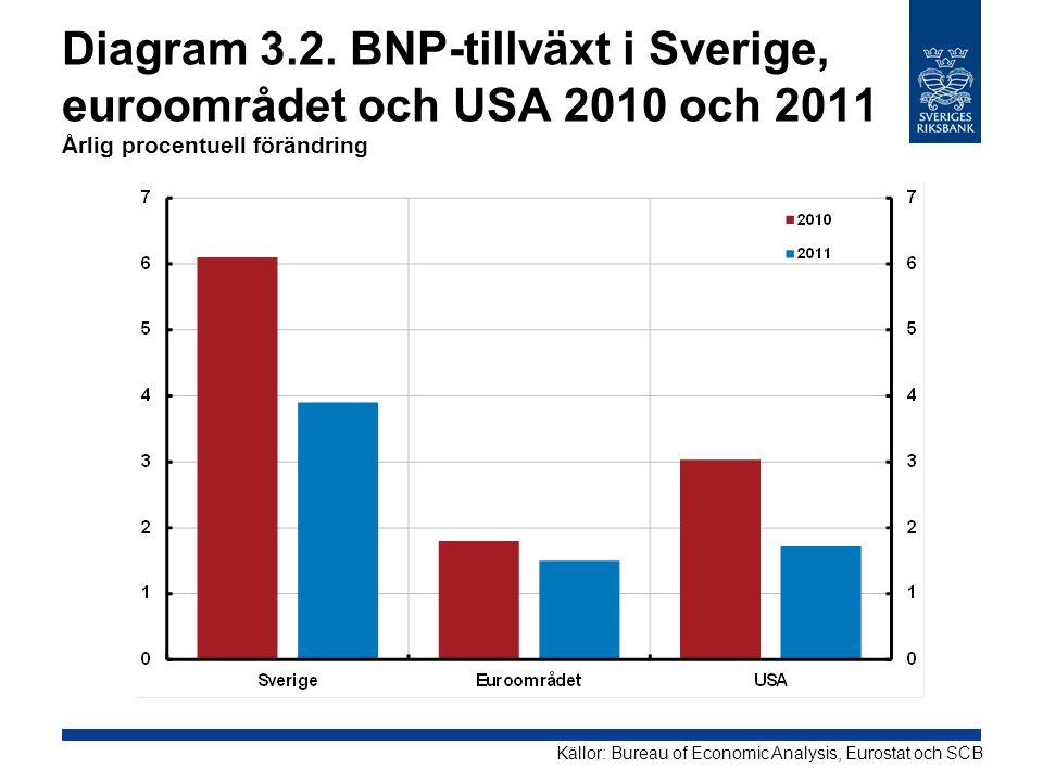 Diagram 3.2. BNP-tillväxt i Sverige, euroområdet och USA 2010 och 2011 Årlig procentuell förändring Källor: Bureau of Economic Analysis, Eurostat och