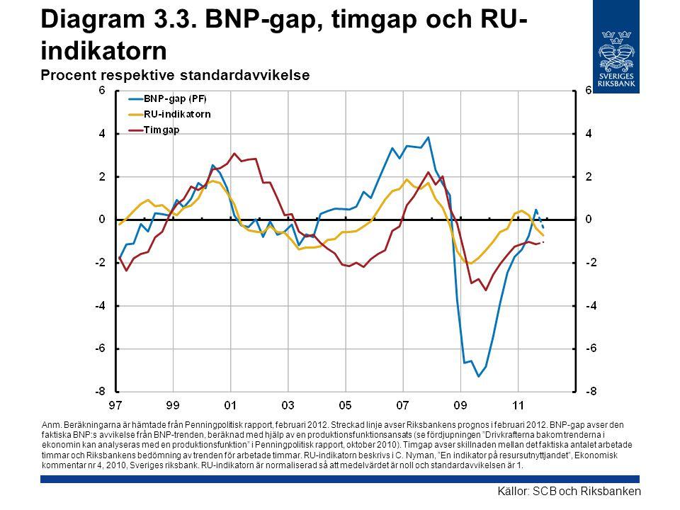 Diagram 3.3. BNP-gap, timgap och RU- indikatorn Procent respektive standardavvikelse Källor: SCB och Riksbanken Anm. Beräkningarna är hämtade från Pen