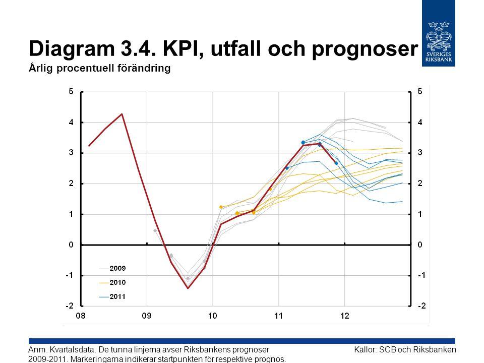 Diagram 3.4. KPI, utfall och prognoser Årlig procentuell förändring Källor: SCB och RiksbankenAnm. Kvartalsdata. De tunna linjerna avser Riksbankens p