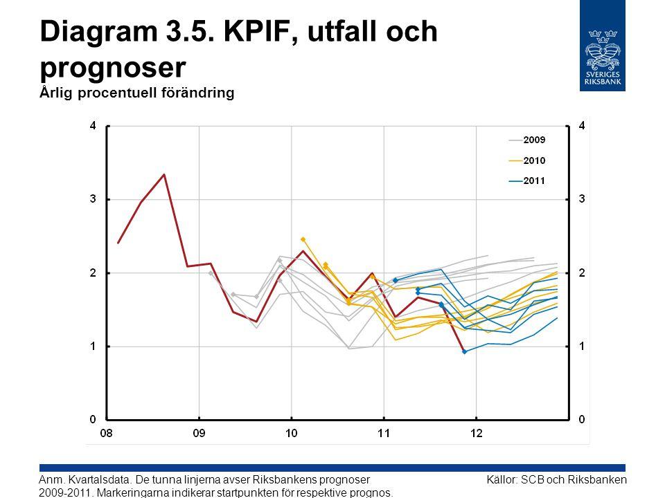 Diagram 3.5. KPIF, utfall och prognoser Årlig procentuell förändring Källor: SCB och RiksbankenAnm. Kvartalsdata. De tunna linjerna avser Riksbankens