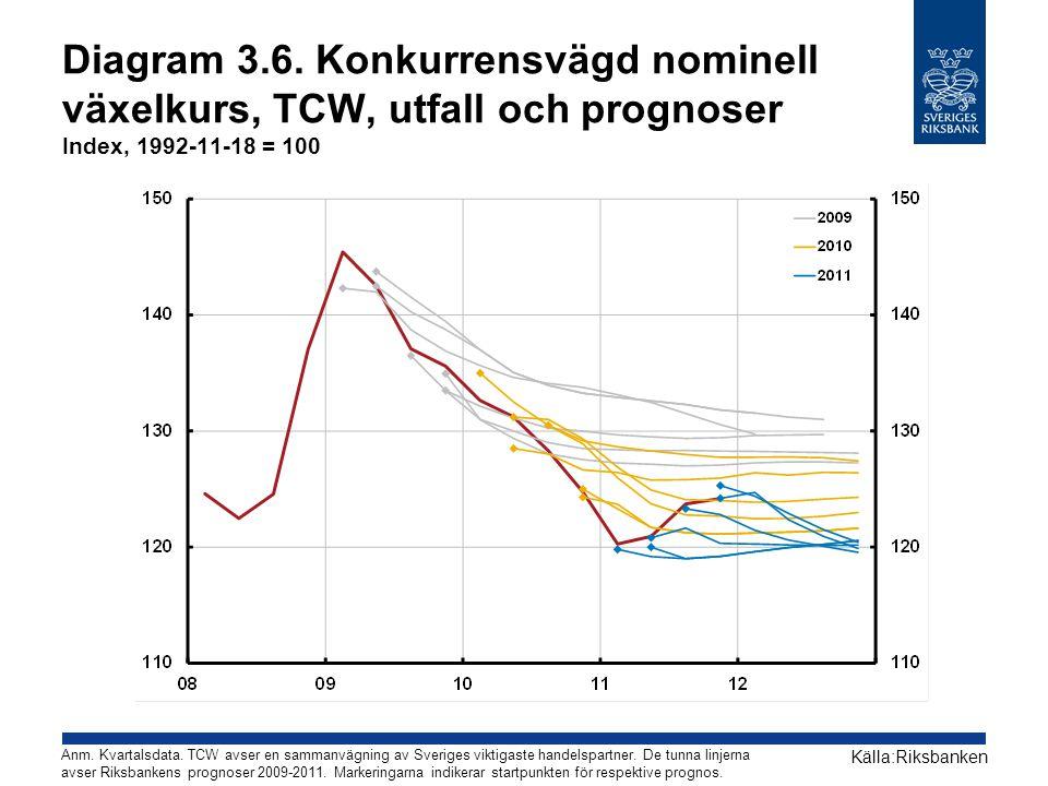 Diagram 3.6. Konkurrensvägd nominell växelkurs, TCW, utfall och prognoser Index, 1992-11-18 = 100 Källa:Riksbanken Anm. Kvartalsdata. TCW avser en sam