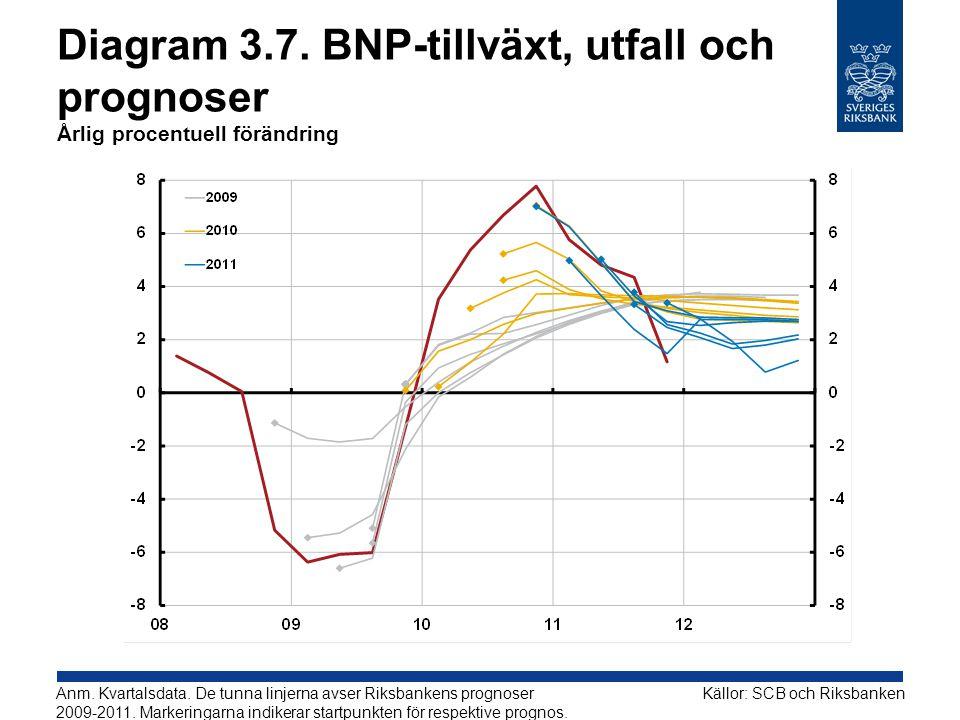 Diagram 3.7. BNP-tillväxt, utfall och prognoser Årlig procentuell förändring Källor: SCB och RiksbankenAnm. Kvartalsdata. De tunna linjerna avser Riks