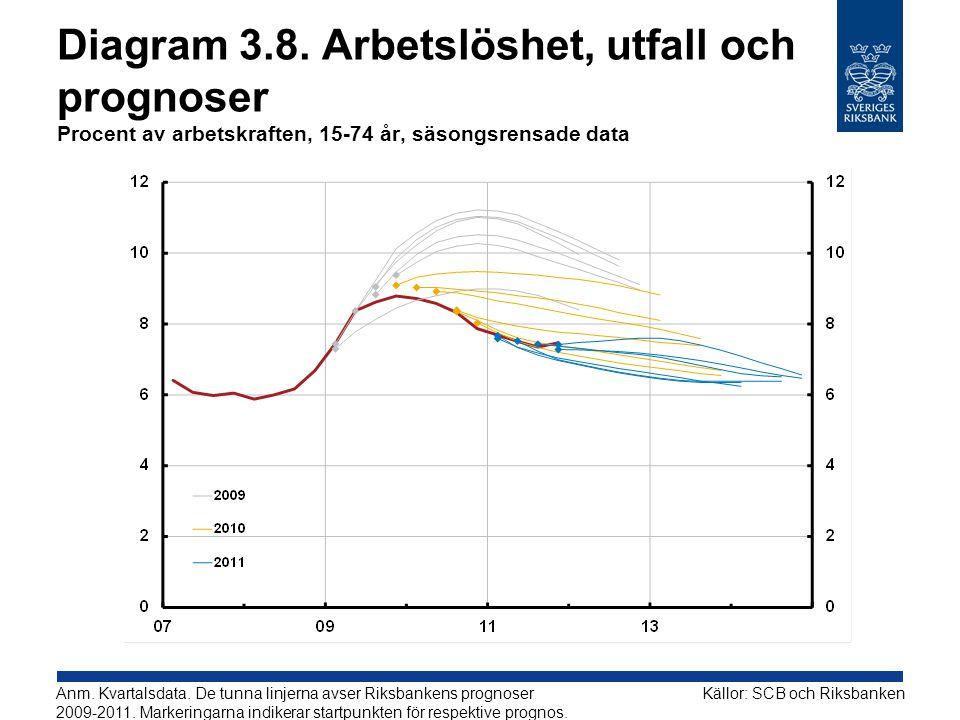 Diagram 3.8. Arbetslöshet, utfall och prognoser Procent av arbetskraften, 15-74 år, säsongsrensade data Källor: SCB och RiksbankenAnm. Kvartalsdata. D